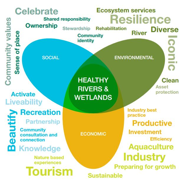 healthy-rivers-wetlands